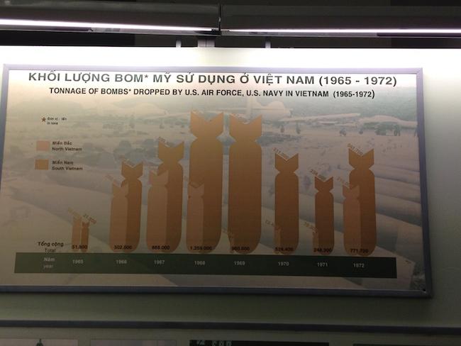 Los Estados Unidos arrojaron en Vietnam 14 millones de toneladas (has leído bien, millones de toneladas). Eso es 10 veces más kilos de explosivos que todos los que cayeron en Europa en la Segunda Guerra Mundial. 14 millones de toneladas para un país que tenía unos 40 millones de habitantes... Unos 300 kgs de bombas por cabeza, incluidos niños y ancianos
